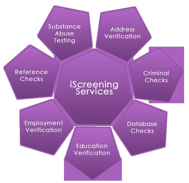 iScreening Services